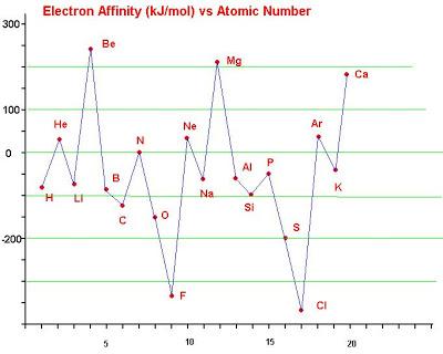 grafik afinitas elektron unsur
