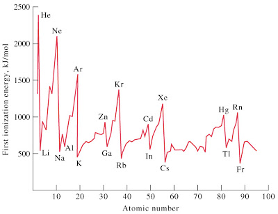 grafik energi ionisasi pertama first energy ionization energy
