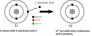 litium membentuk kation