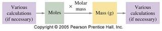 perhitungan massa molar