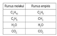 rumus empiris dan rumus molekul kimia