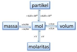 Konsep Dasar Perhitungan Stoikiometri Ilmu Kimia Artikel Dan Materi Kimia