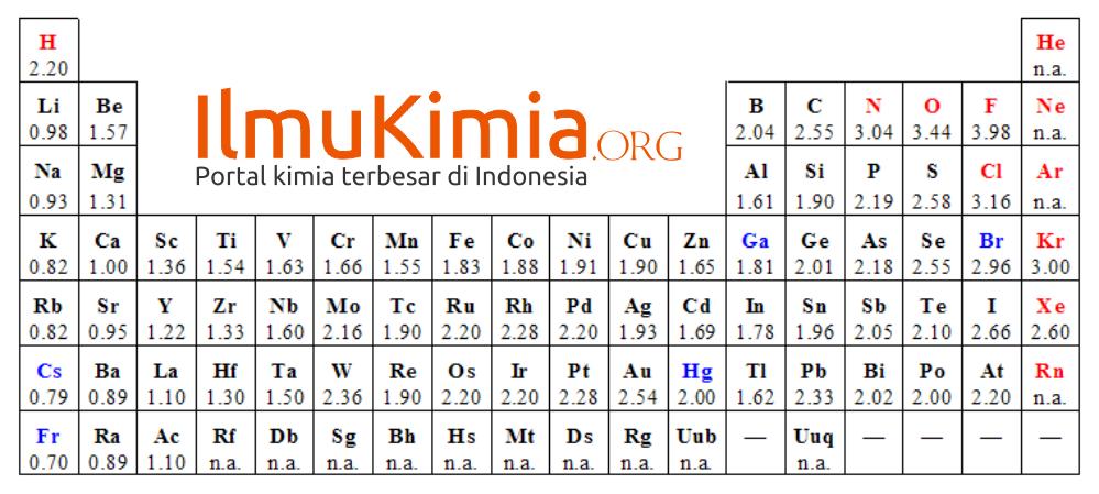 electronegativity trends - Tabel Periodik Ukuran Besar