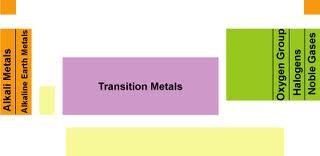 periodisitas unsur kimia