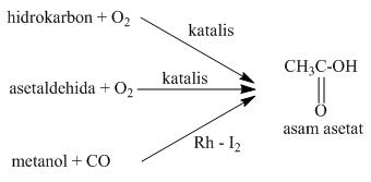 pembuatan asam asetat