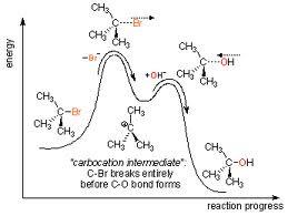 mekanisme reaksi E1 E2 SN1 SN2