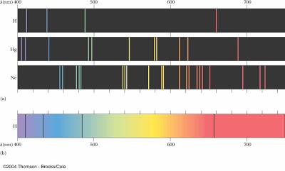 spektrum emisi atom hidrogen