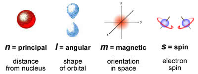 bilangan kuantum