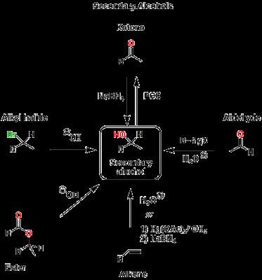 peta reaksi organik senyawa alkohol sekunder