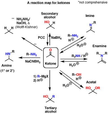 peta reaksi organik senyawa keton
