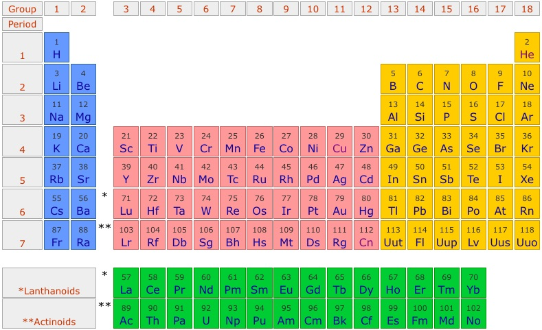 Sistem periodik unsur ilmu kimia artikel dan materi kimia sistem periodik unsur urtaz Image collections